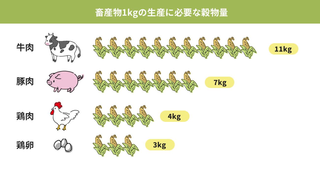 畜産物1kgの生産に必要な穀物量