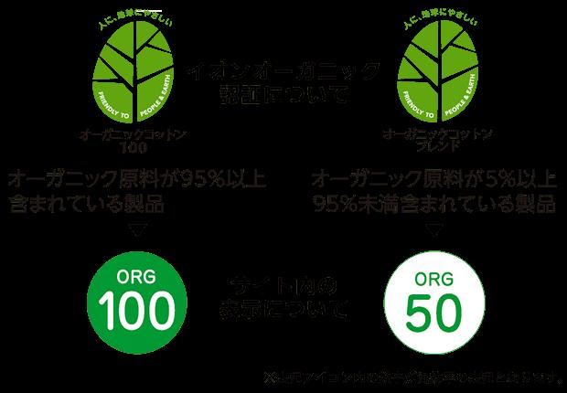 オーガニックコットン100 オーガニック原料が95%以上含まれている製品 ORG100 オーガニックコットンブレンド オーガニック原料が5%以上95%未満含まれている製品 ORG50