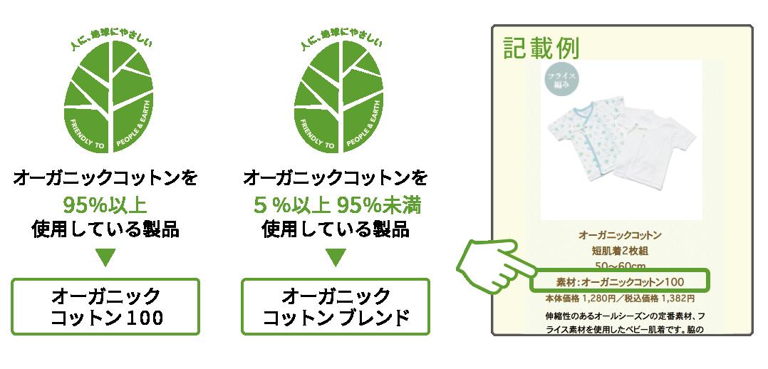 オーガニック原料が95%以上含まれている製品 オーガニック原料が5%以上、95%未満含まれている製品