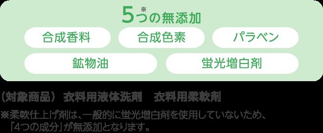 5つ※の無添加 合成香料・合成色素・パラベン・鉱物油・蛍光増白剤 (対象商品)衣料用液体洗剤 衣料用柔軟剤 食器用洗剤 ※柔軟仕上げ剤と食器用洗剤は、一般的に蛍光増白剤を使用していないため、「4つの成分」が無添加となります。