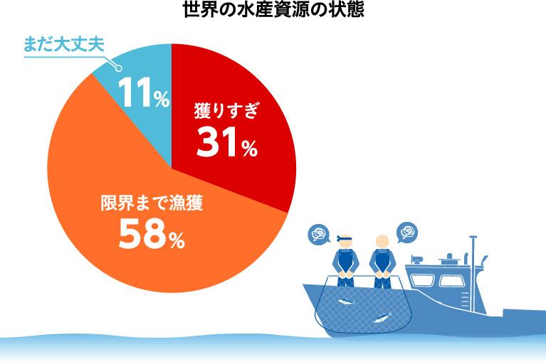 世界の水産資源の状態
