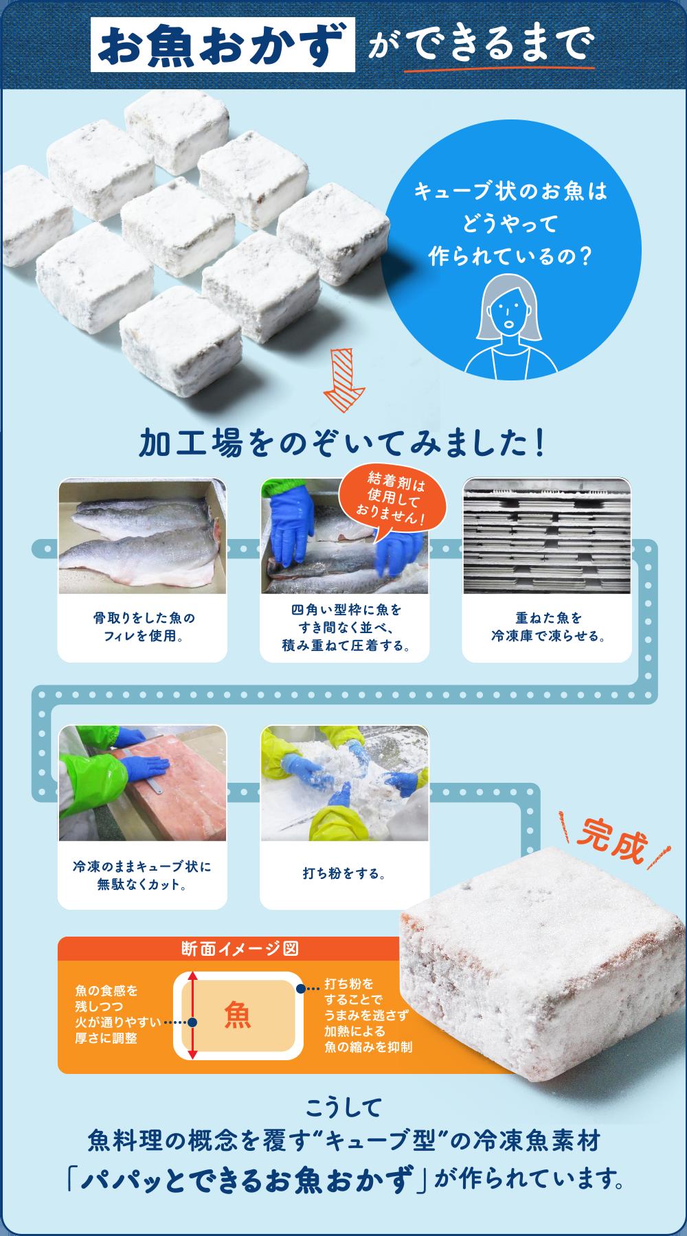 """お魚おかずができるまでキューブ状のお魚はどうやって作られているの?加工場をのぞいてみました!骨取りをした魚のフィレを使用。四角い型枠に魚をすき間なく並べ、積み重ねて圧着する。(結着剤は使用しておりません!)重ねた魚を冷凍庫で凍らせる。冷凍のままキューブ状に無駄なくカット。打ち粉をする。完成 こうして魚料理の概念を覆す""""キューブ型""""の冷凍魚素材「パパッとできるお魚おかず」が作られています。"""