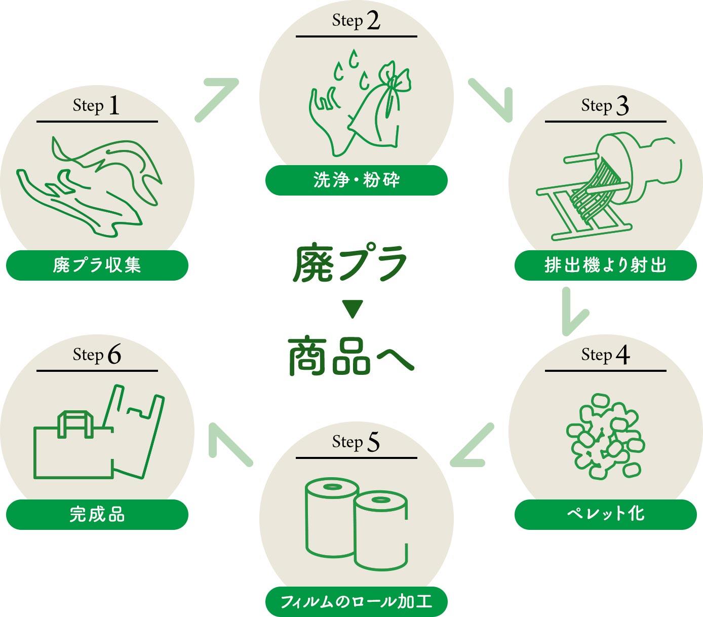 廃プラ→商品へ