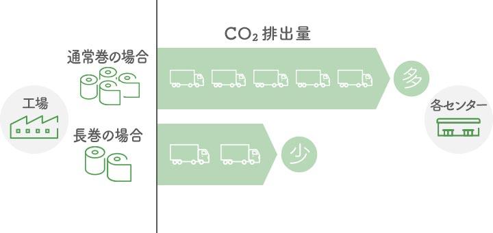 CO2排出量比較