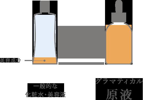 一般的な 化粧水・美容液 グラマティカル 原液