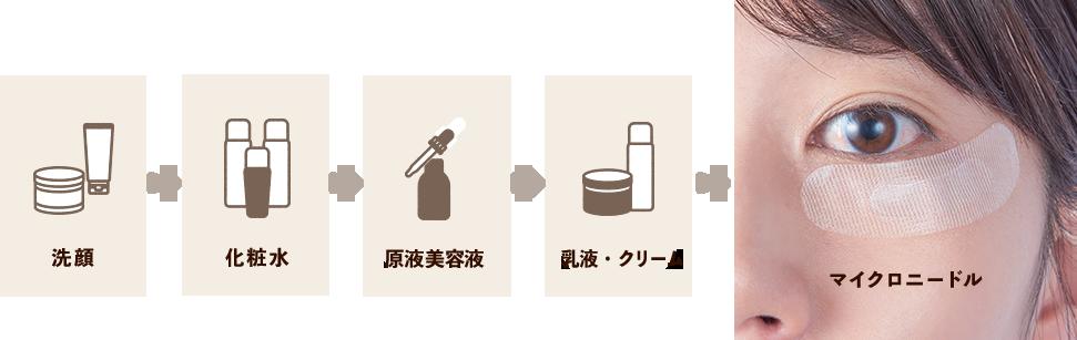 洗顔 化粧水 原液美容液 乳液・クリーム マイクロニードル