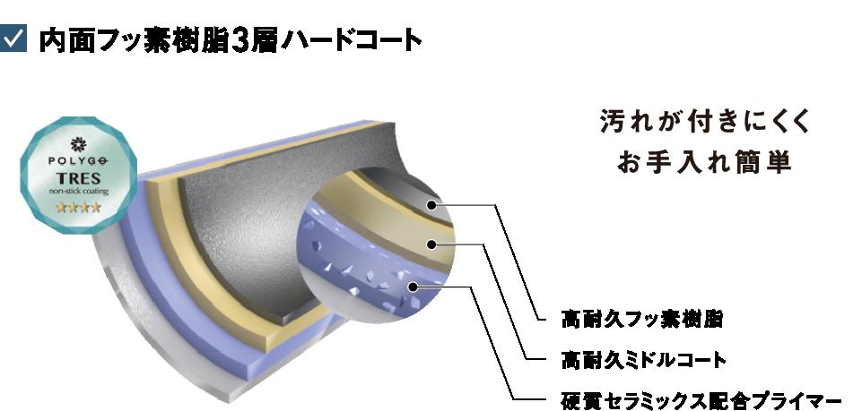 内面フッ素樹脂3層ハードコート