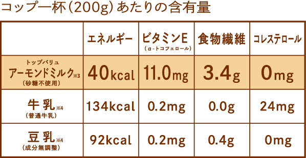 コップ一杯(200g)あたりの含有量