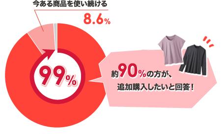 約90%の方が、追加購入したいと回答!