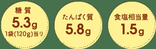 糖質5.3g 1袋(120g)当り たんぱく質5.8g 食塩相当量1.5g