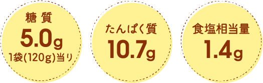 糖質5.0g 1袋(120g)当り たんぱく質10.7g 食塩相当量1.4g