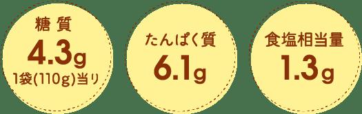 糖質4.3g 1袋(110g)当り たんぱく質6.1g 食塩相当量1.3g