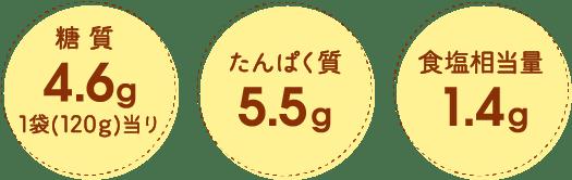 糖質4.6g 1袋(120g)当り たんぱく質5.5g 食塩相当量1.4g