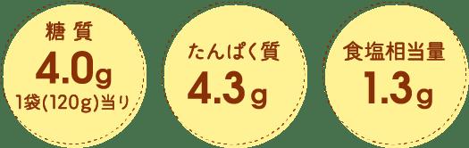 糖質4.0g 1袋(120g)当り たんぱく質4.3g 食塩相当量1.3g