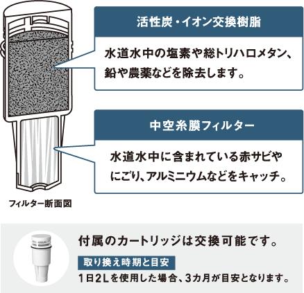 活性炭・イオン交換樹脂水道水中の塩素や総トリハロメタン、鉛や農薬などを除去します。中空糸膜フィルター水道水中に含まれている赤サビやにごり、アルミニウムなどをキャッチ。付属のカートリッジは交換可能です。取り換え時期と目安1日2Lを使用した場合、3カ月が目安となります。
