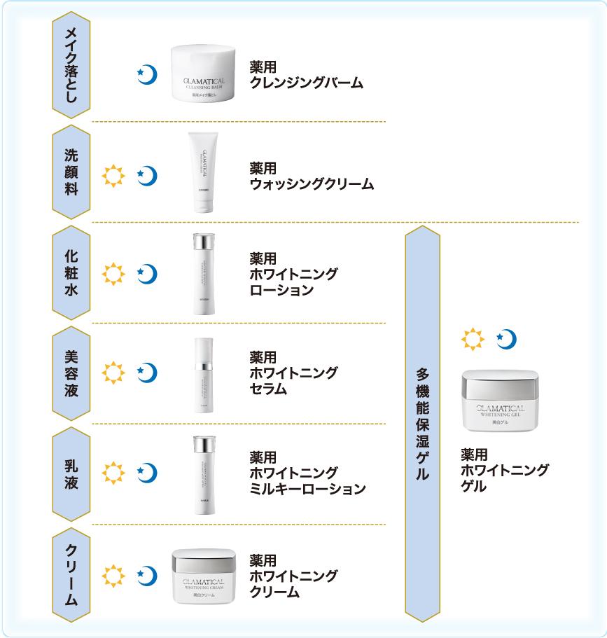 メイク落とし 洗顔 化粧水 乳液 クリーム