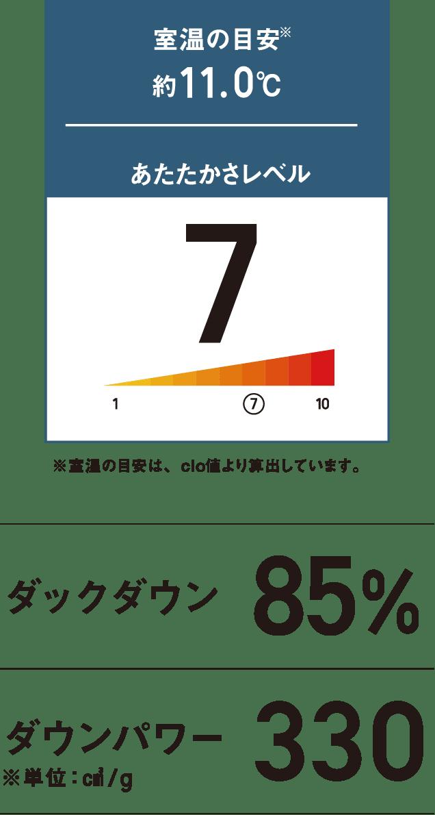 室温の目安約11.0℃ あたたかさレベル7 ※室温の目安は、clo値より算出しています。 ダックダウン85% ダウンパワー330 ※単位:㎤/g