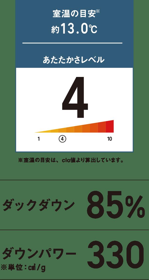 室温の目安約13.0℃ あたたかさレベル4 ※室温の目安は、clo値より算出しています。 ダックダウン85% ダウンパワー330 ※単位:㎤/g