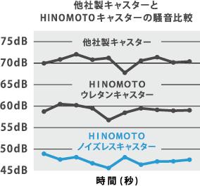 他社製品キャスターとHINOMOTOキャスターの騒音比較