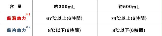 容量:約300ml 保湿効力:67℃以上(6時間) 保冷効力:8℃以下(6時間) 容量:約500ml 保湿効力:74℃以上(6時間) 保冷効力:8℃以下(6時間)