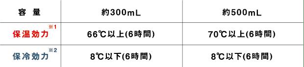 容量:約300ml 保湿効力:66℃以上(6時間) 保冷効力:8℃以下(6時間) 容量:約500ml 保湿効力:70℃以上(6時間) 保冷効力:8℃以下(6時間)