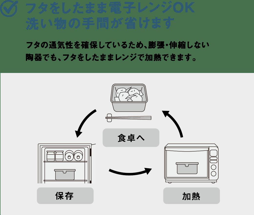 フタをしたまま電子レンジOK洗い物の手間が省けます フタの通気性を確保しているため、膨張・伸縮しない陶器でも、フタをしたままレンジで加熱できます。