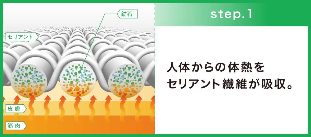 step1 人体からの体熱をセリアント®繊維が吸収。