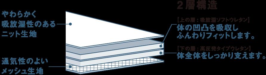 2層構造 やわらかく吸放湿性のあるニット生地・通気性のよいメッシュ生地・【上の層:吸放湿ソフトウレタン】体の凹凸を吸収しふんわりフィットします。・【下の層:高反発タイプウレタン】体全体をしっかり支えます。