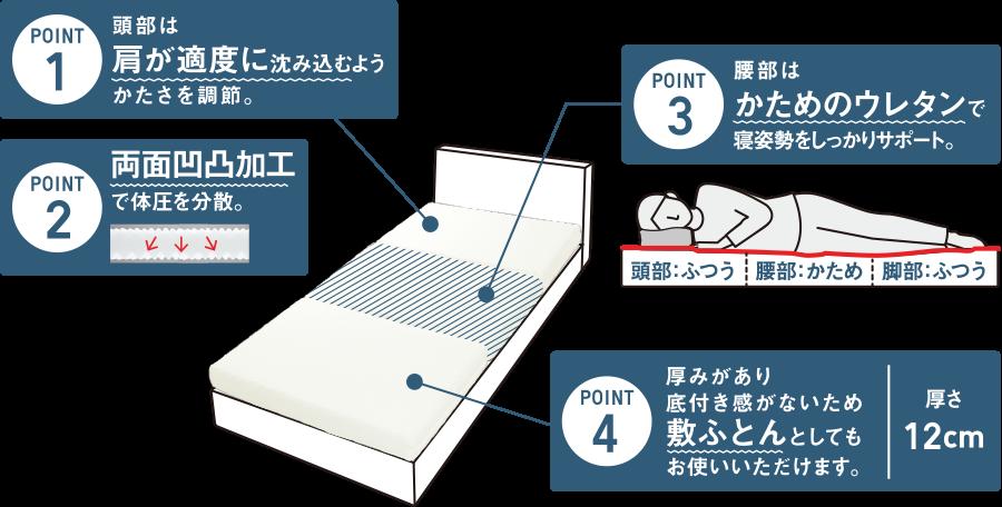 POINT1 頭部は肩が適度に沈み込むようかたさを調節。POINT2 両面凹凸加工で体圧を分散。POINT3 腰部はかためのウレタンで寝姿勢をしっかりサポート。POINT4 厚みがあり底付き感がないため敷ふとんとしてもお使いいただけます。