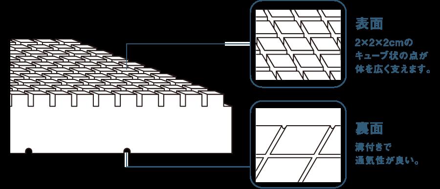 表面 2×2×2cmのキューブ状の点が体を広く支えます。裏面 溝付きで通気性が良い。
