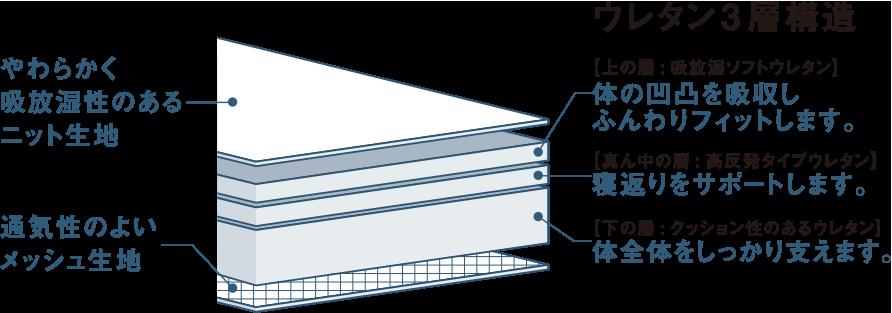 ウレタン3層構造 やわらかく吸放湿性のあるニット生地・通気性のよいメッシュ生地・【上の層:吸放湿ソフトウレタン】体の凹凸を吸収しふんわりフィットします。・【真ん中の層:高反発タイプウレタン】寝返りをサポートします。・【下の層:クッション性のあるウレタン】体全体をしっかり支えます。