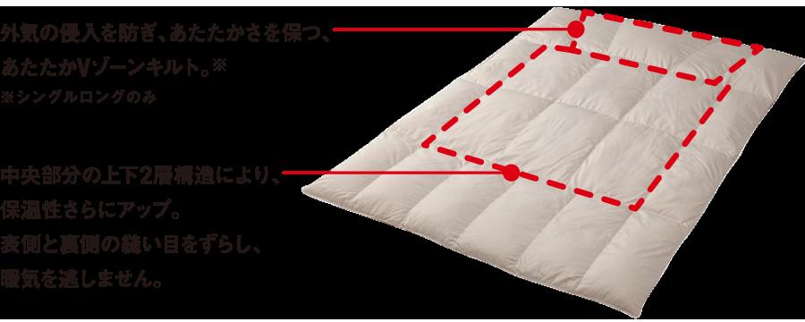 ・外気の侵入を防ぎ、あたたかさを保つ、あたたかVゾーンキルト。・中央部分の上下2層構造により、保温性さらにアップ。表側と裏側の縫い目をずらし、暖気を逃しません。
