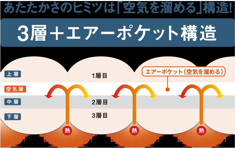 3層+エアーポケット構造