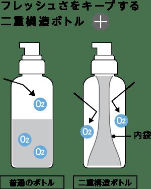 フレッシュさをキープする二重構造ボトル