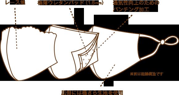 レース地 極薄ウレタンパッド(1.5mm)通気性向上のためのパンチング加工 肌側には極さら生地を使用