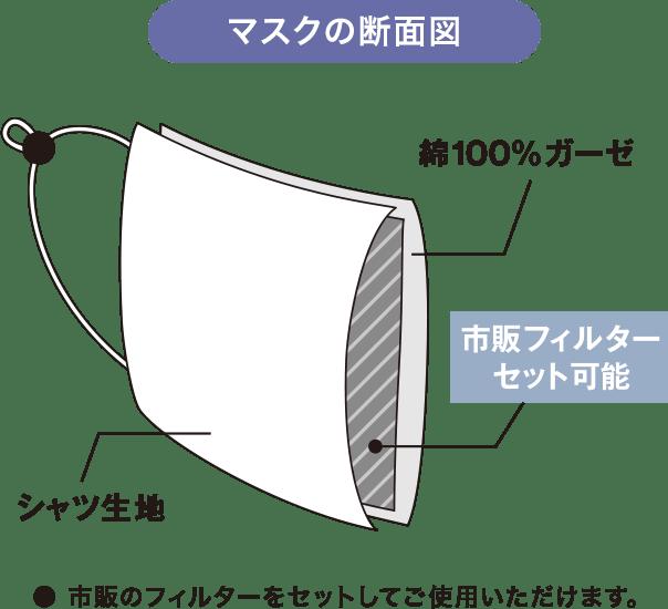 マスクの断面図 ●市販のフィルターをセットしてご使用いただけます。