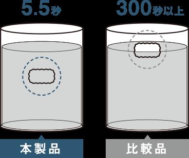 内部まですばやく水を吸収する繊維を使用。