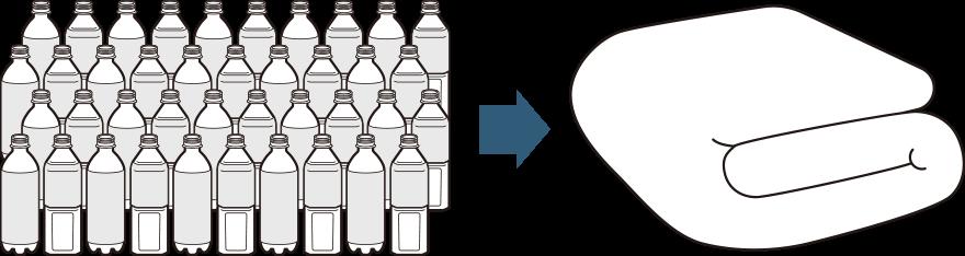 ※500mlのペットボトル1本を30gとした場合、約40本分(約1.2kg)の中わたを使用。