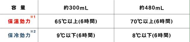 容量:約300ml 保湿効力:65℃以上(6時間) 保冷効力:9℃以下(6時間) 容量:約480ml 保湿効力:70℃以上(6時間) 保冷効力:8℃以下(6時間)