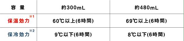容量:約300ml 保湿効力:60℃以上(6時間) 保冷効力:9℃以下(6時間) 容量:約480ml 保湿効力:69℃以上(6時間) 保冷効力:8℃以下(6時間)