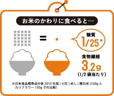 お米のかわりに食べると…糖質1/25 食物繊維3.2g(1/2袋当たり)※日本食品標準成分表2015年版(七訂) めし(精白米)150gとカリフラワー150gでの比較)