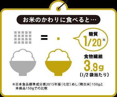 お米のかわりに食べると…糖質1/20※食物繊維3.9g(1/2袋当たり)※日本食品標準成分表2015年版(七訂)めし(精白米)150gと本商品150gでの比較