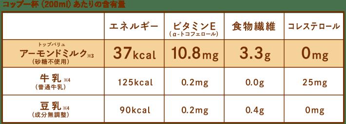 コップ一杯(200ml)あたりの含有量