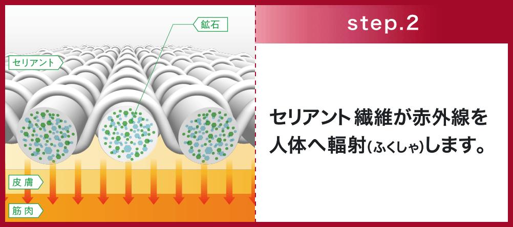 step2 セリアント繊維が赤外線を人体へ輻射(ふくしゃ)します。