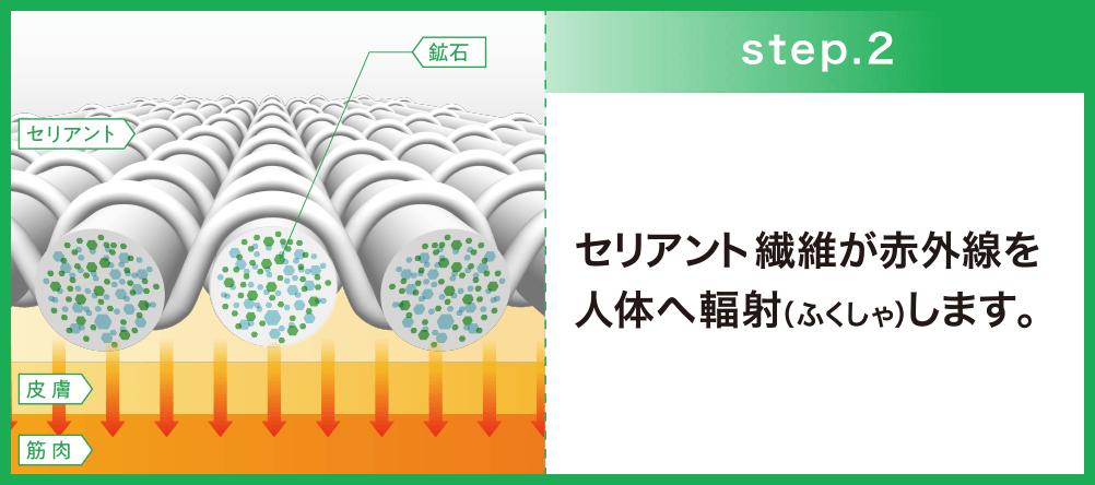 step.2 セリアント繊維が赤外線を人体へ輻射します。