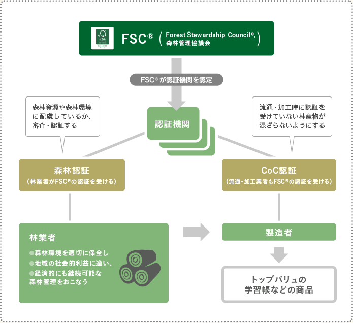 FSC(R)認証の仕組み