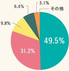 循環型社会を肯定的にとらえる消費者の割合