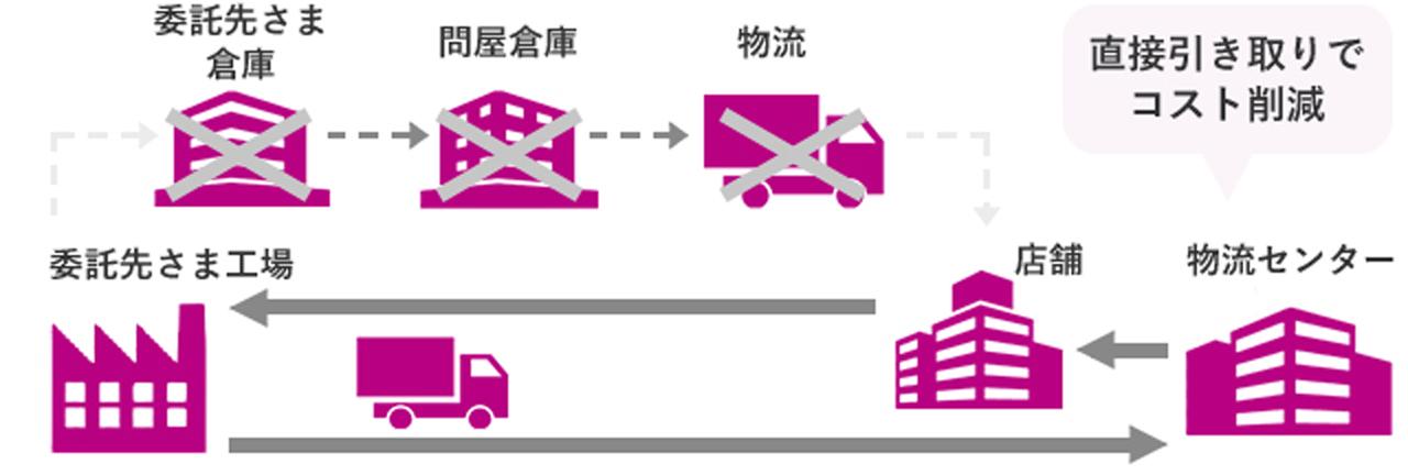 物流コスト(工場への直接引き取り・店配送後の帰り便利用)